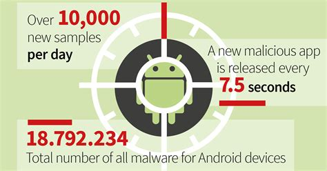 G DATA Mobile Malware Report 2019: New high for malicious