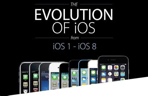 From iPhone OS to iOS 8, we've come a long way since 2007