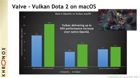 Vulkan Is Now Available On macOS/iOS By MoltenVK Being