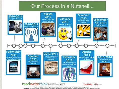 """Moodle Task 2: Timeline on Chapter 7 """"Do Androids Dream of"""